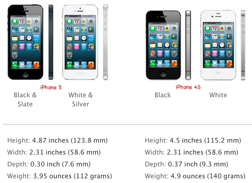 IPhone 5 Size And Weight Compared To 4