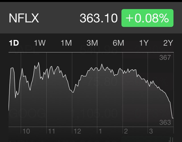 Netflix stock momentum after news of testing new price tiers