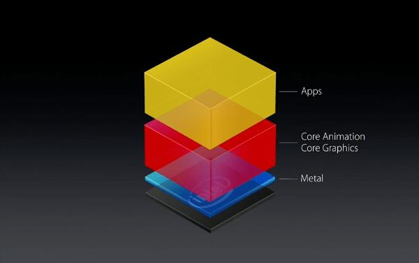 OS X 10.11 El Capitan Metal improves core graphics and animation