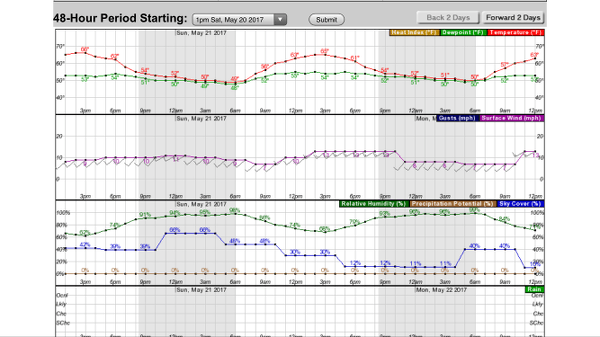 Weather.gov Hourly Forecast Graph