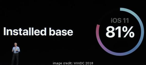 iOS 11 81 Percent Install Base