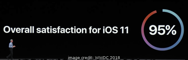 iOS 11 95 Percent Customer Satisfaction
