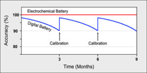graph showing need for iPhone battery calibration